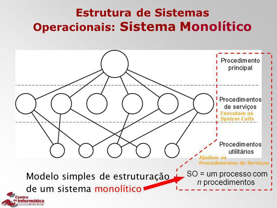 Estrutura de Sistemas Operacionais: Sistema Monolítico