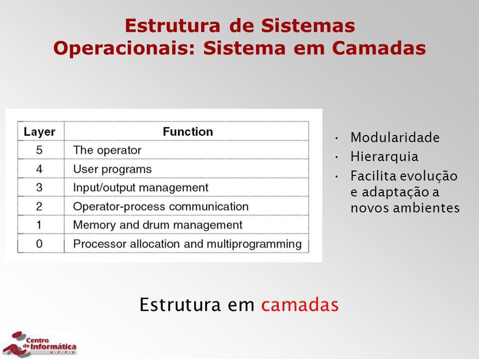 Estrutura de Sistemas Operacionais: Sistema em Camadas