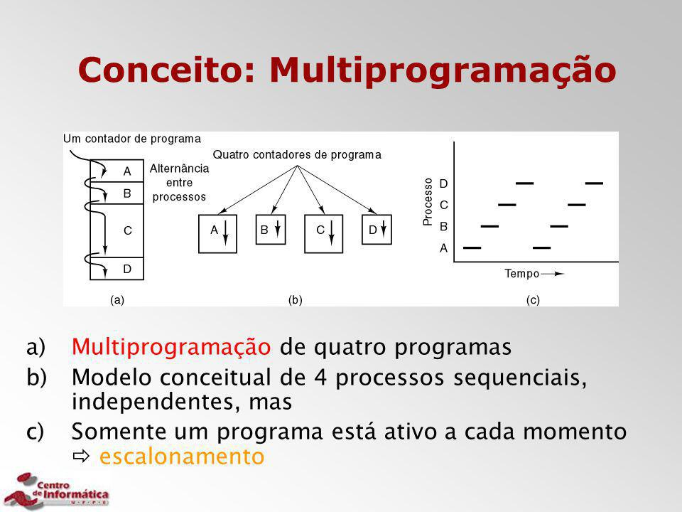 Conceito: Multiprogramação