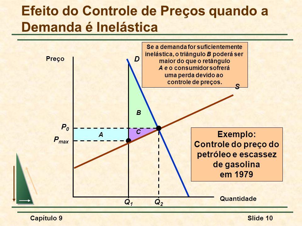 Efeito do Controle de Preços quando a Demanda é Inelástica