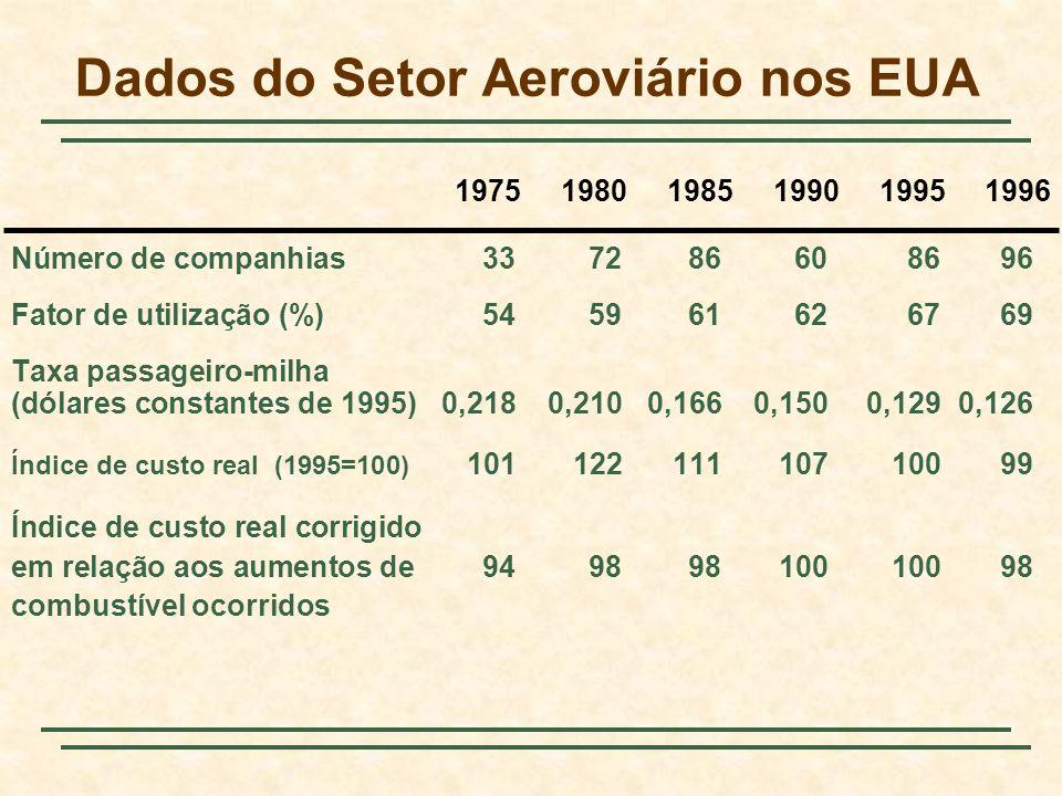 Dados do Setor Aeroviário nos EUA