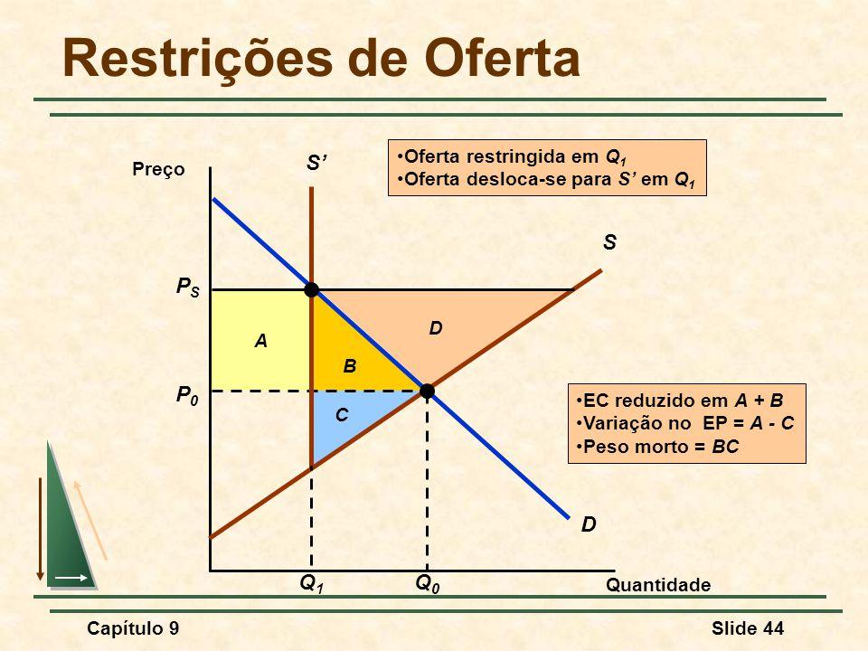 Restrições de Oferta PS S' Q1 D P0 Q0 S Oferta restringida em Q1 Preço