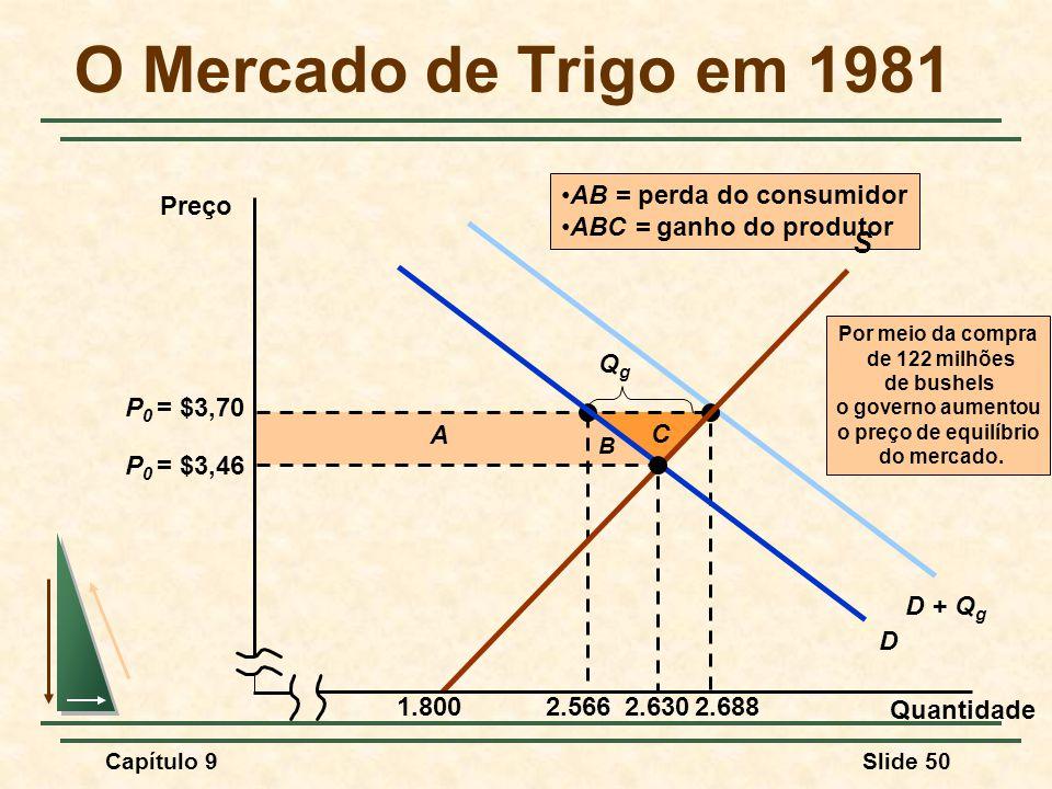 O Mercado de Trigo em 1981 S P0 = $3,70 2.566 2.688 A C Qg