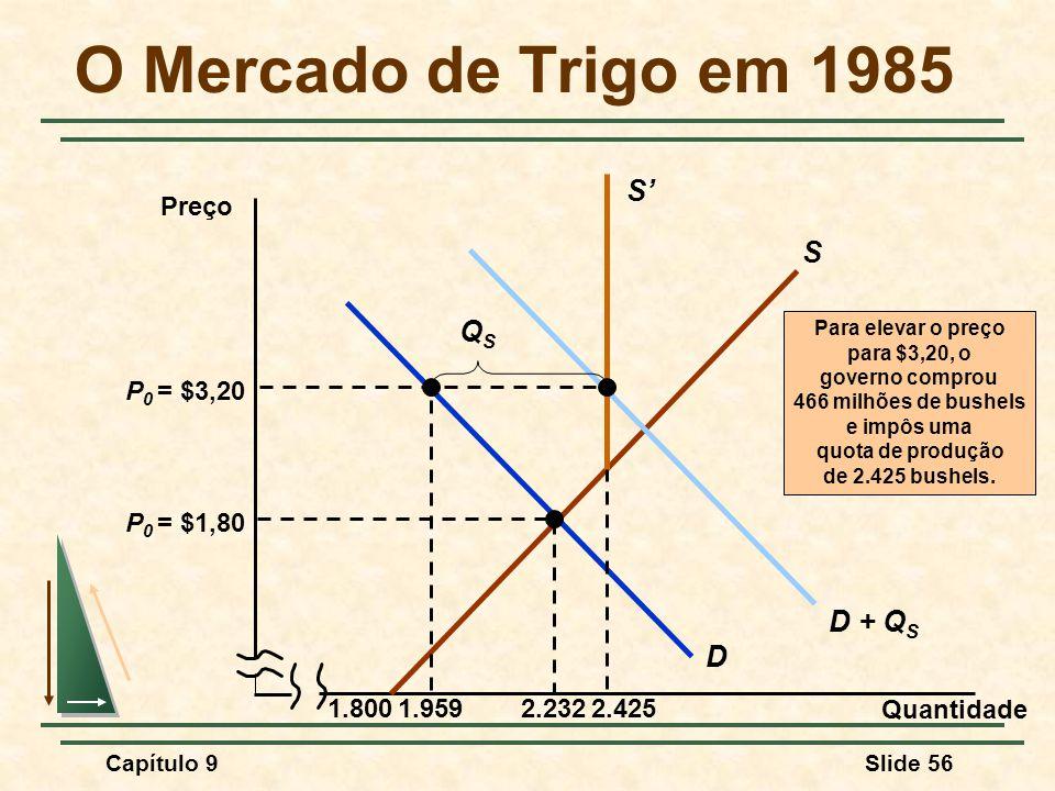 O Mercado de Trigo em 1985 S' S QS D + QS D P0 = $3,20 1.959 2.425