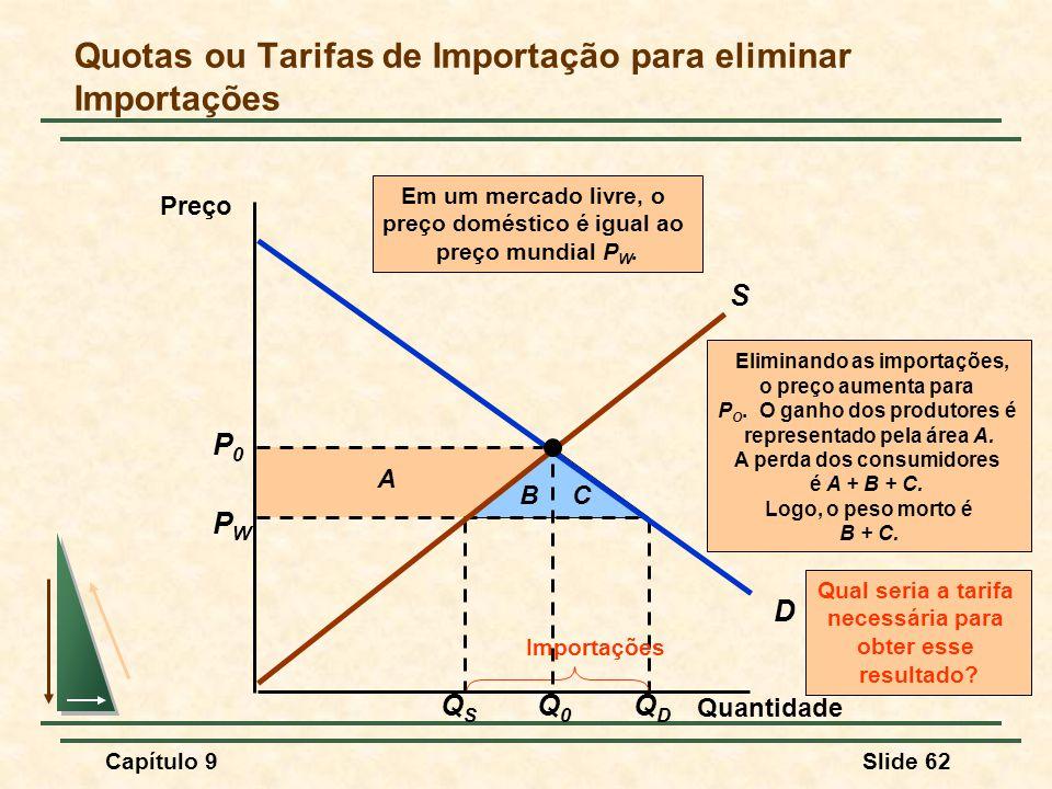 Quotas ou Tarifas de Importação para eliminar Importações