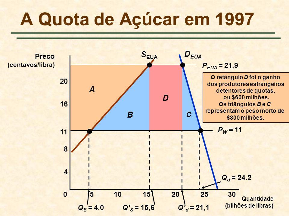 A Quota de Açúcar em 1997 SEUA DEUA D A B Preço PW = 11 PEUA = 21,9 C