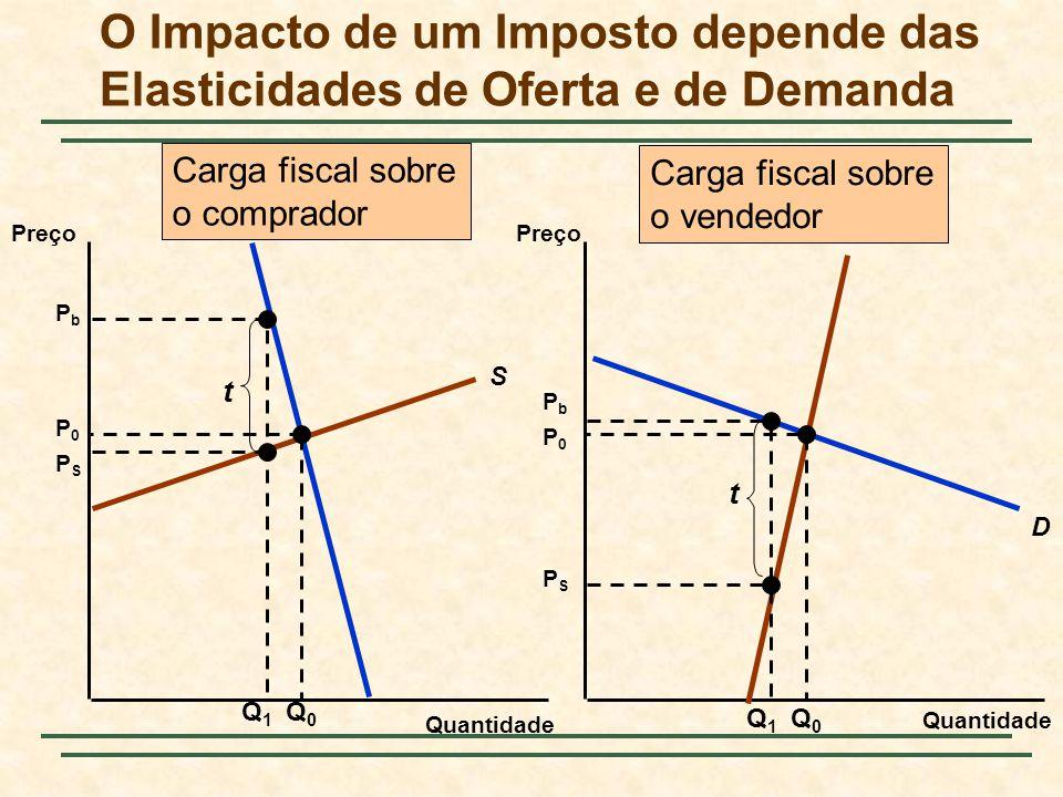 O Impacto de um Imposto depende das Elasticidades de Oferta e de Demanda