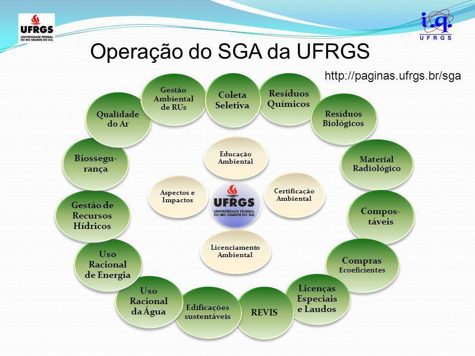 Operação do SGA da UFRGS