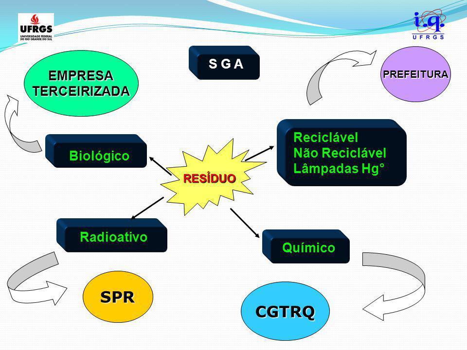 SPR CGTRQ S G A EMPRESA TERCEIRIZADA Reciclável Não Reciclável