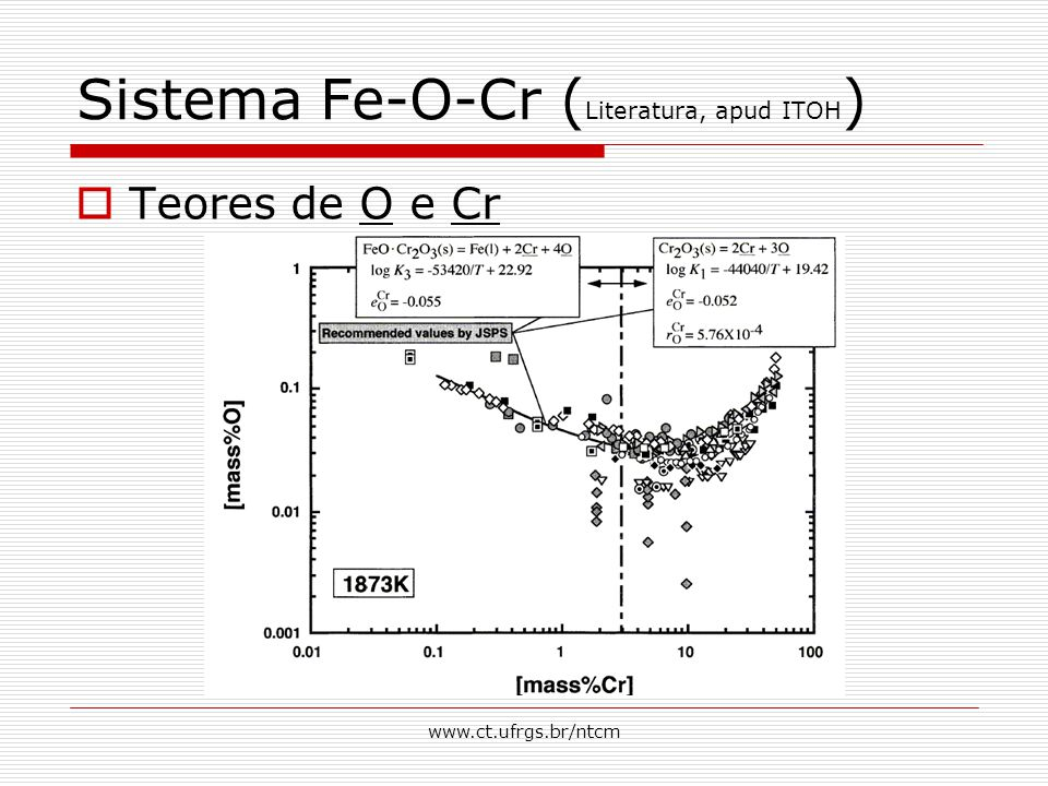 Sistema Fe-O-Cr (Literatura, apud ITOH)