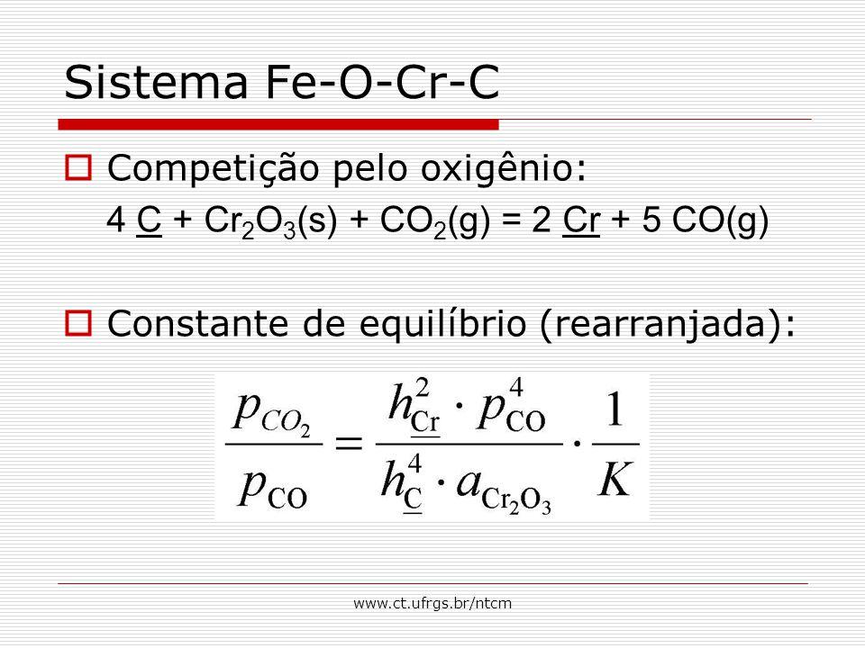 Sistema Fe-O-Cr-C Competição pelo oxigênio: