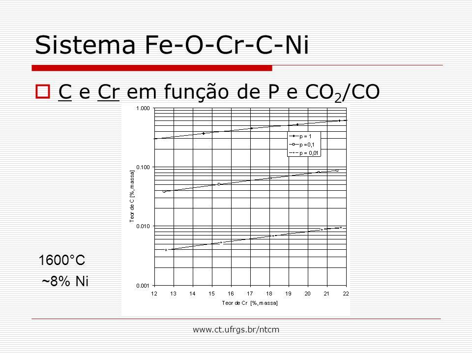Sistema Fe-O-Cr-C-Ni C e Cr em função de P e CO2/CO 1600°C ~8% Ni