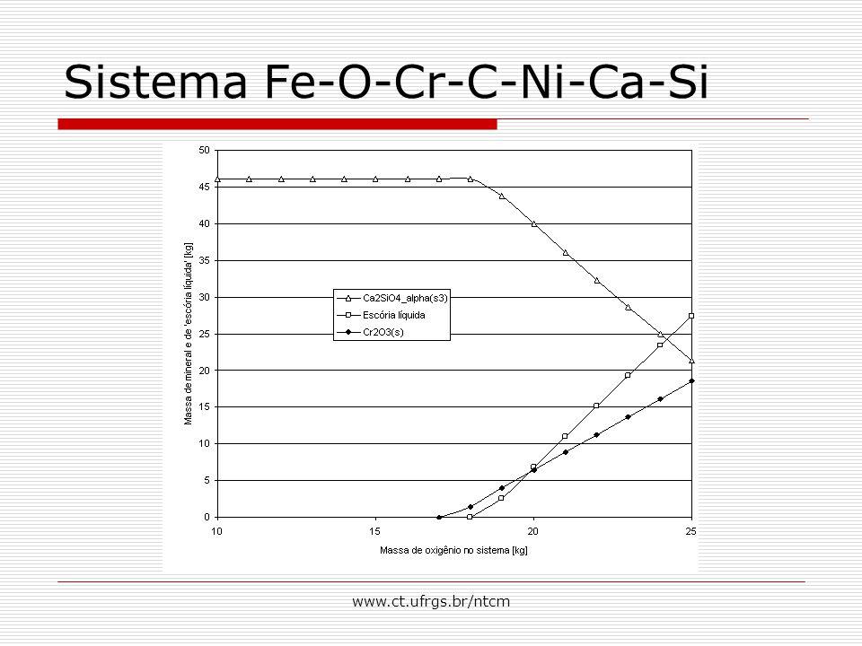 Sistema Fe-O-Cr-C-Ni-Ca-Si