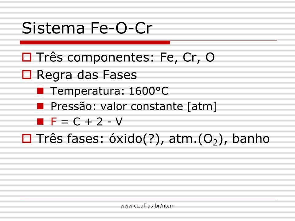 Sistema Fe-O-Cr Três componentes: Fe, Cr, O Regra das Fases