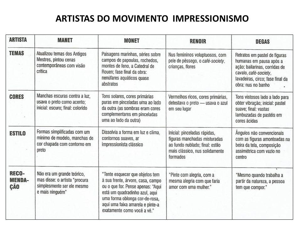 ARTISTAS DO MOVIMENTO IMPRESSIONISMO