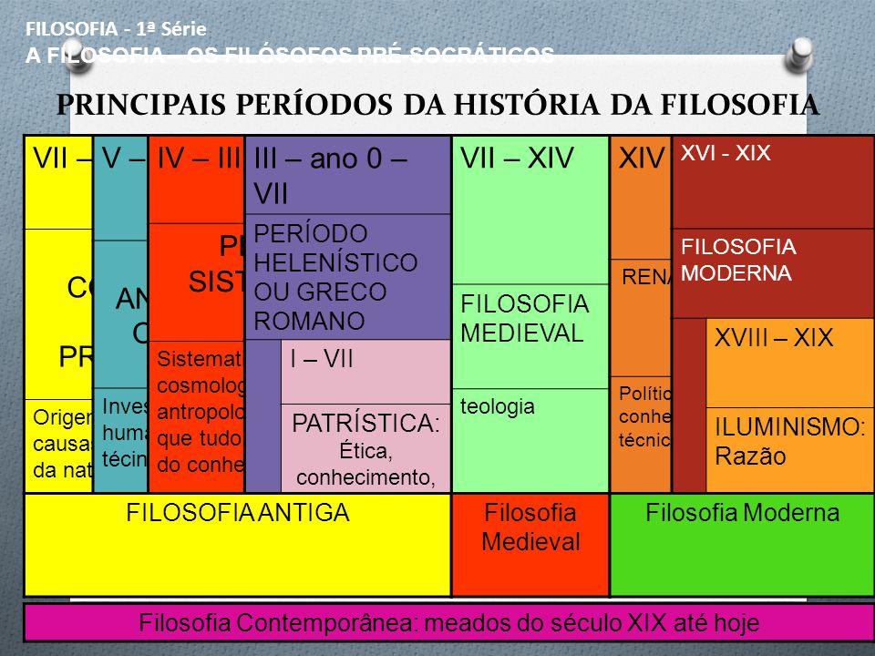 PRINCIPAIS PERÍODOS DA HISTÓRIA DA FILOSOFIA