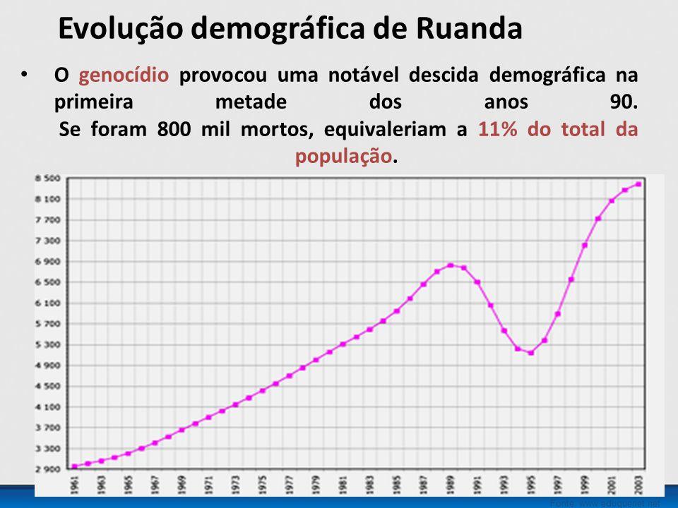 Evolução demográfica de Ruanda