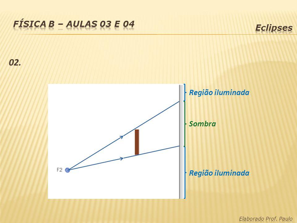 02. Física B – Aulas 03 e 04 Eclipses Região iluminada Sombra
