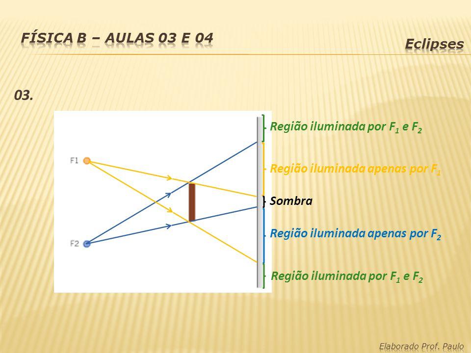 03. Física B – Aulas 03 e 04 Eclipses Região iluminada por F1 e F2