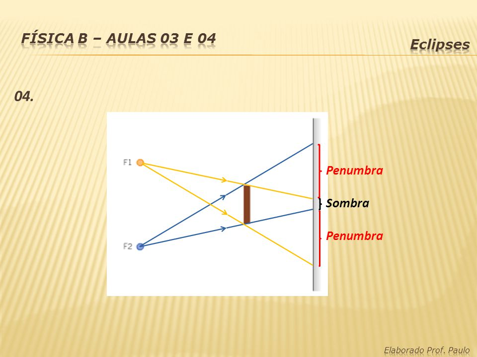 04. Física B – Aulas 03 e 04 Eclipses Penumbra Sombra Penumbra