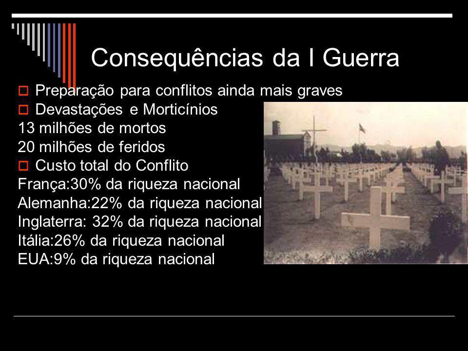 Consequências da I Guerra