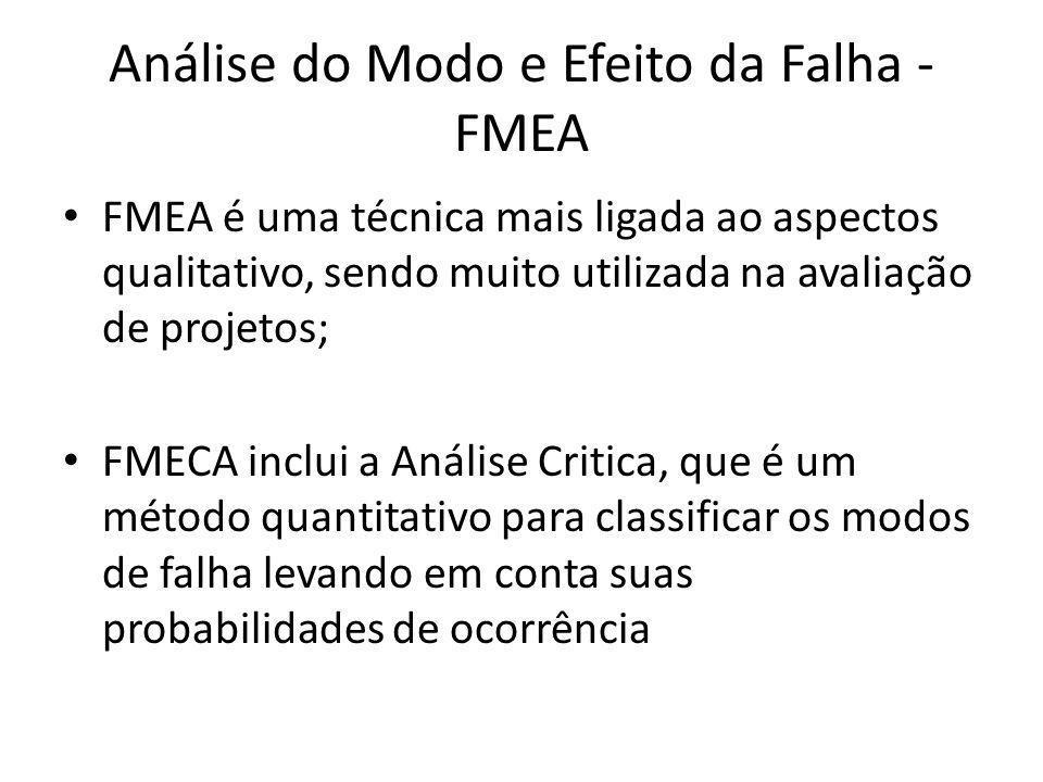 Análise do Modo e Efeito da Falha - FMEA