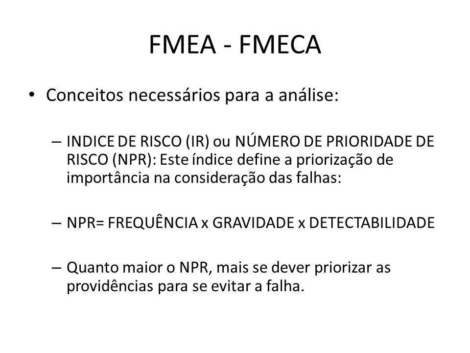 FMEA - FMECA Conceitos necessários para a análise: