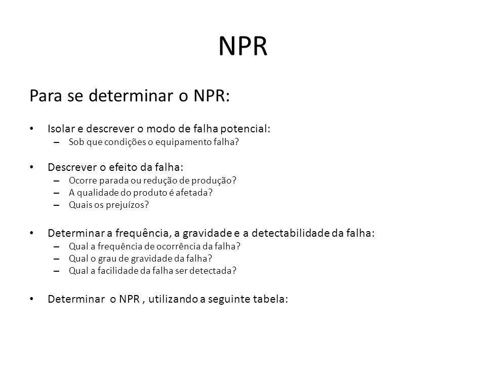 NPR Para se determinar o NPR: