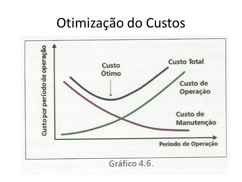 Otimização do Custos