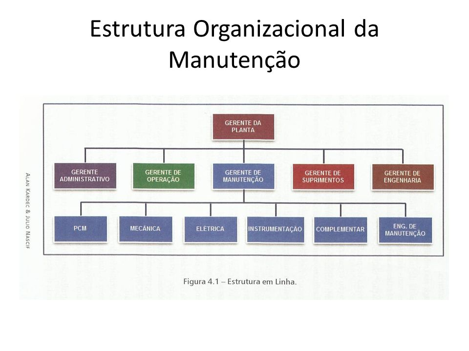 Estrutura Organizacional da Manutenção