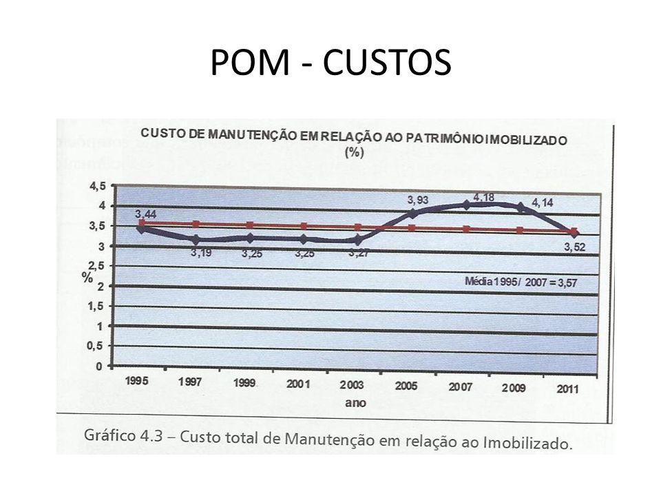 POM - CUSTOS