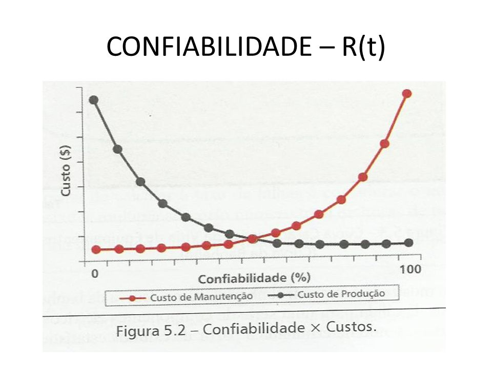 CONFIABILIDADE – R(t)