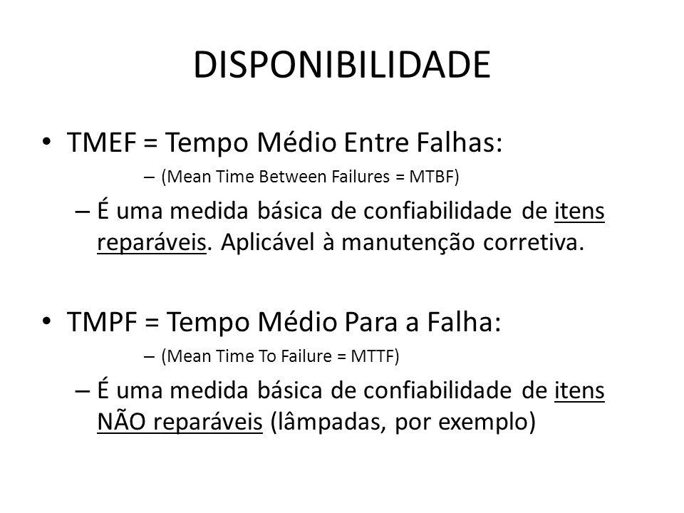 DISPONIBILIDADE TMEF = Tempo Médio Entre Falhas: