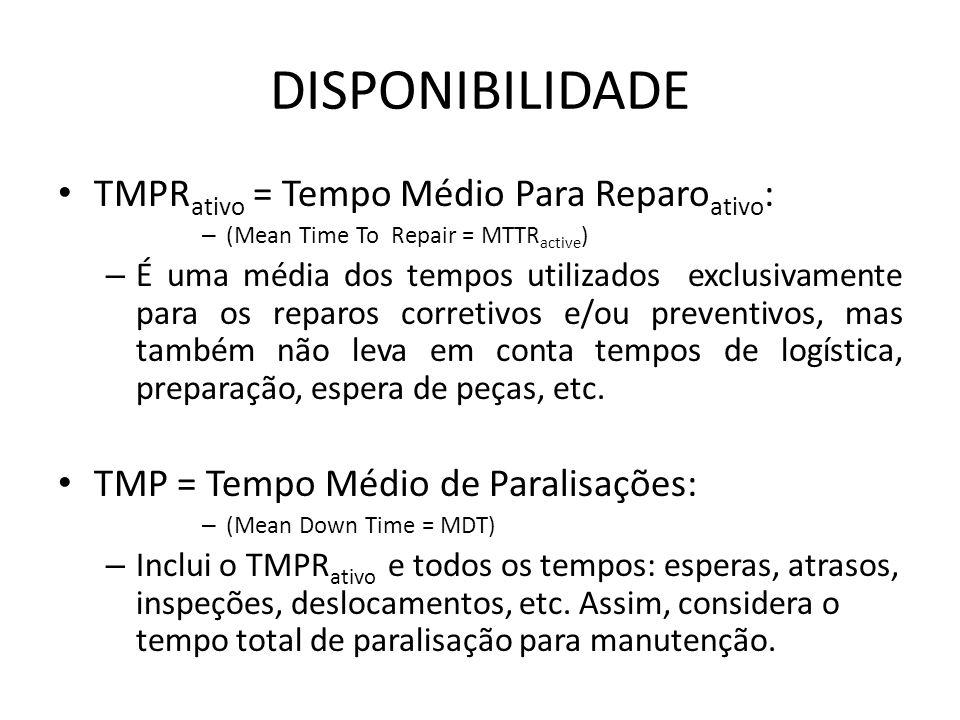 DISPONIBILIDADE TMPRativo = Tempo Médio Para Reparoativo: