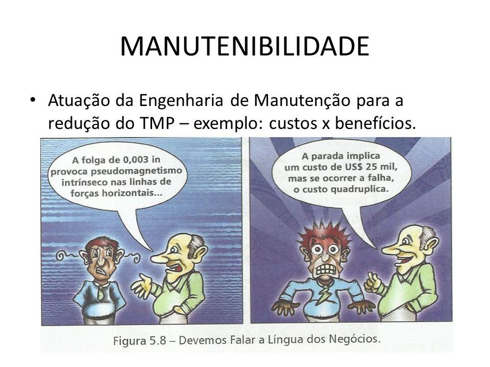 MANUTENIBILIDADE Atuação da Engenharia de Manutenção para a redução do TMP – exemplo: custos x benefícios.