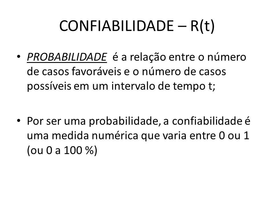CONFIABILIDADE – R(t) PROBABILIDADE é a relação entre o número de casos favoráveis e o número de casos possíveis em um intervalo de tempo t;