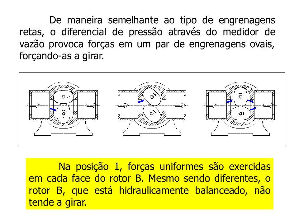 De maneira semelhante ao tipo de engrenagens retas, o diferencial de pressão através do medidor de vazão provoca forças em um par de engrenagens ovais, forçando-as a girar.