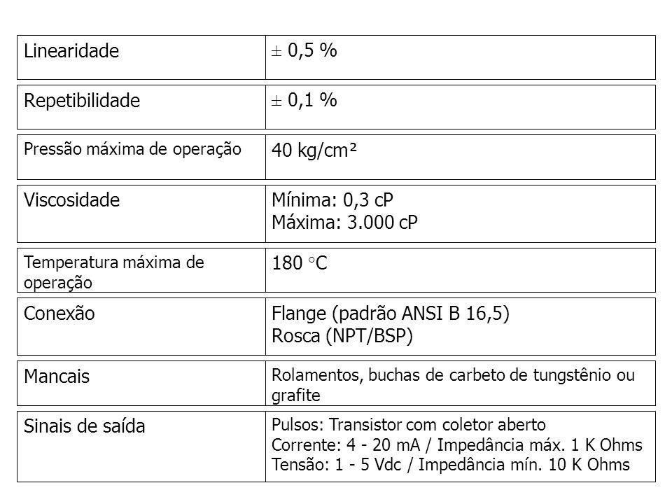Flange (padrão ANSI B 16,5) Rosca (NPT/BSP)