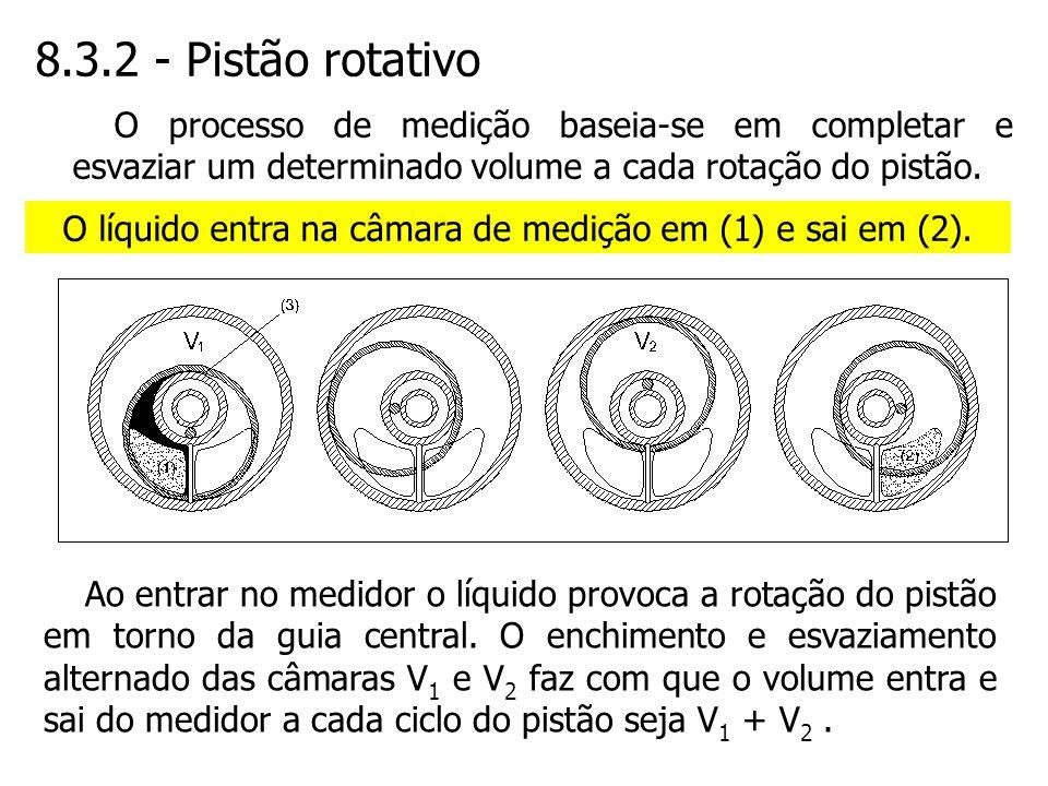 O líquido entra na câmara de medição em (1) e sai em (2).