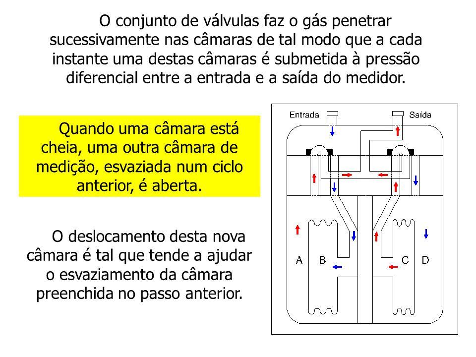 O conjunto de válvulas faz o gás penetrar sucessivamente nas câmaras de tal modo que a cada instante uma destas câmaras é submetida à pressão diferencial entre a entrada e a saída do medidor.