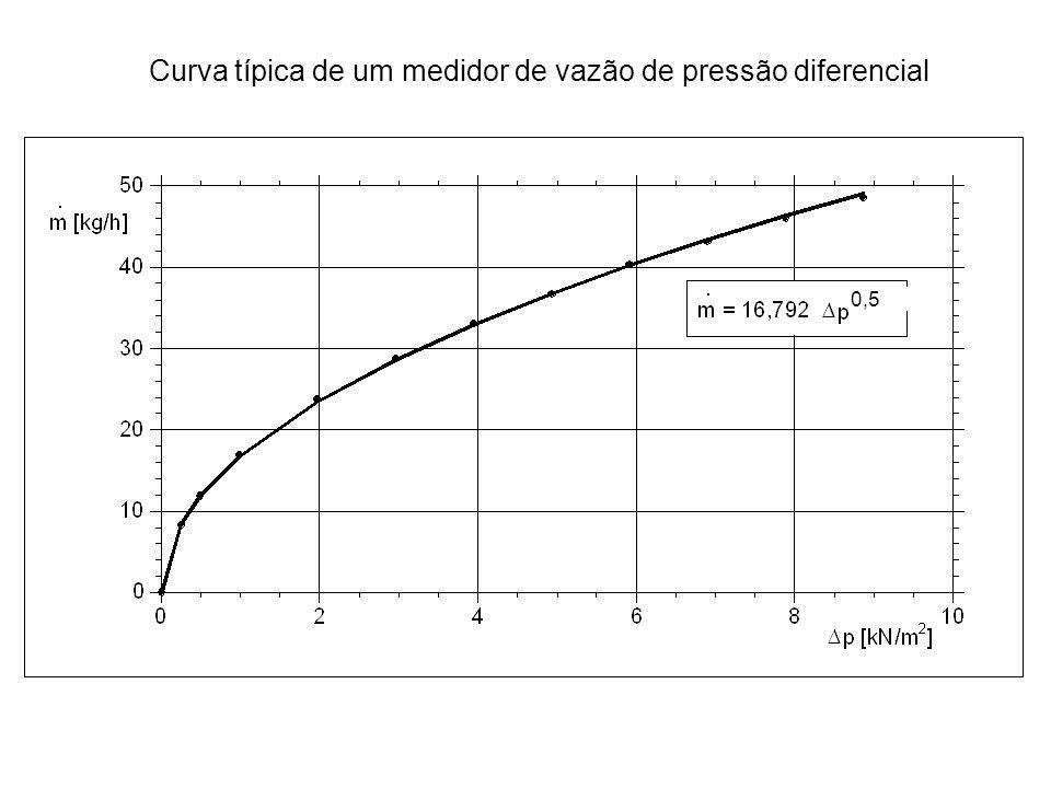 Curva típica de um medidor de vazão de pressão diferencial