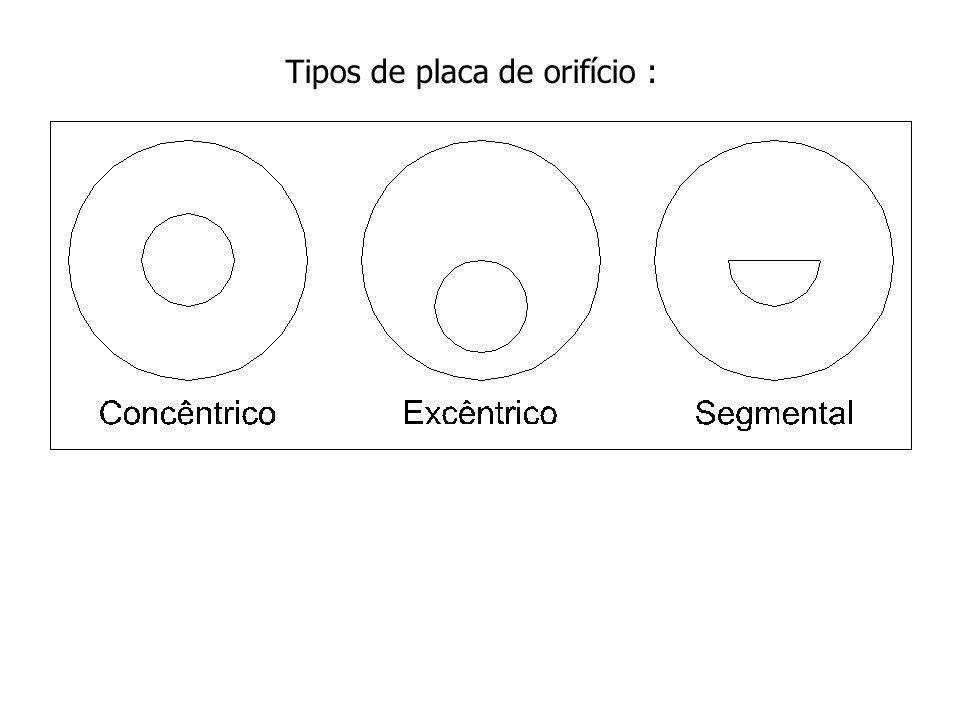 Tipos de placa de orifício :