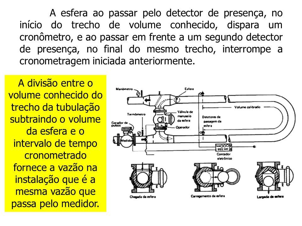 A esfera ao passar pelo detector de presença, no início do trecho de volume conhecido, dispara um cronômetro, e ao passar em frente a um segundo detector de presença, no final do mesmo trecho, interrompe a cronometragem iniciada anteriormente.