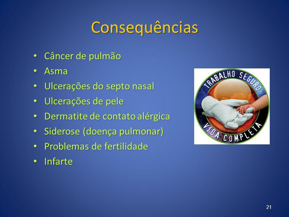 Consequências Câncer de pulmão Asma Ulcerações do septo nasal