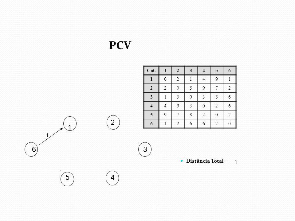 PCV Cid. 1 2 3 4 5 6 9 7 8 2 1 1 6 3 Distância Total = 1 5 4