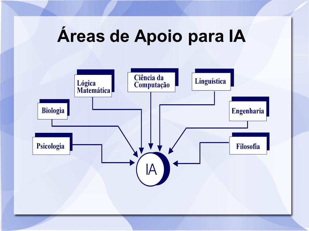 Áreas de Apoio para IA