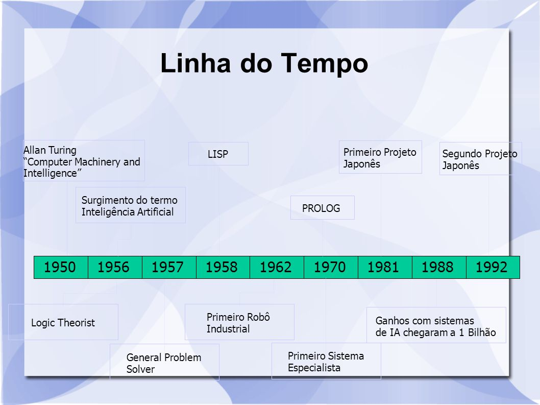 Linha do Tempo Allan Turing Computer Machinery and Intelligence LISP. Primeiro Projeto Japonês.