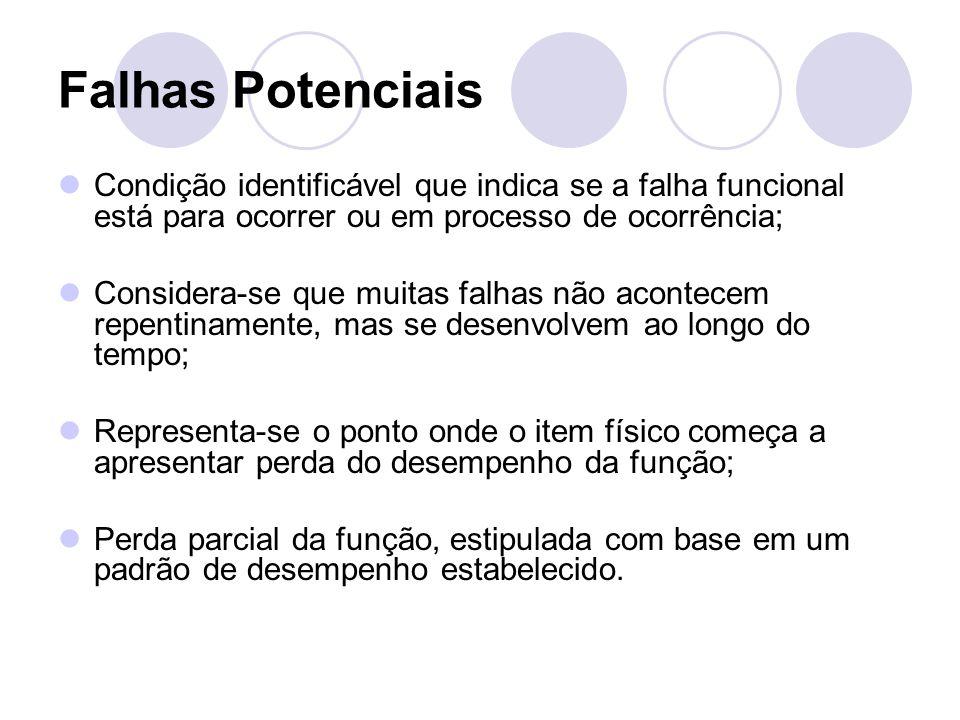 Falhas Potenciais Condição identificável que indica se a falha funcional está para ocorrer ou em processo de ocorrência;