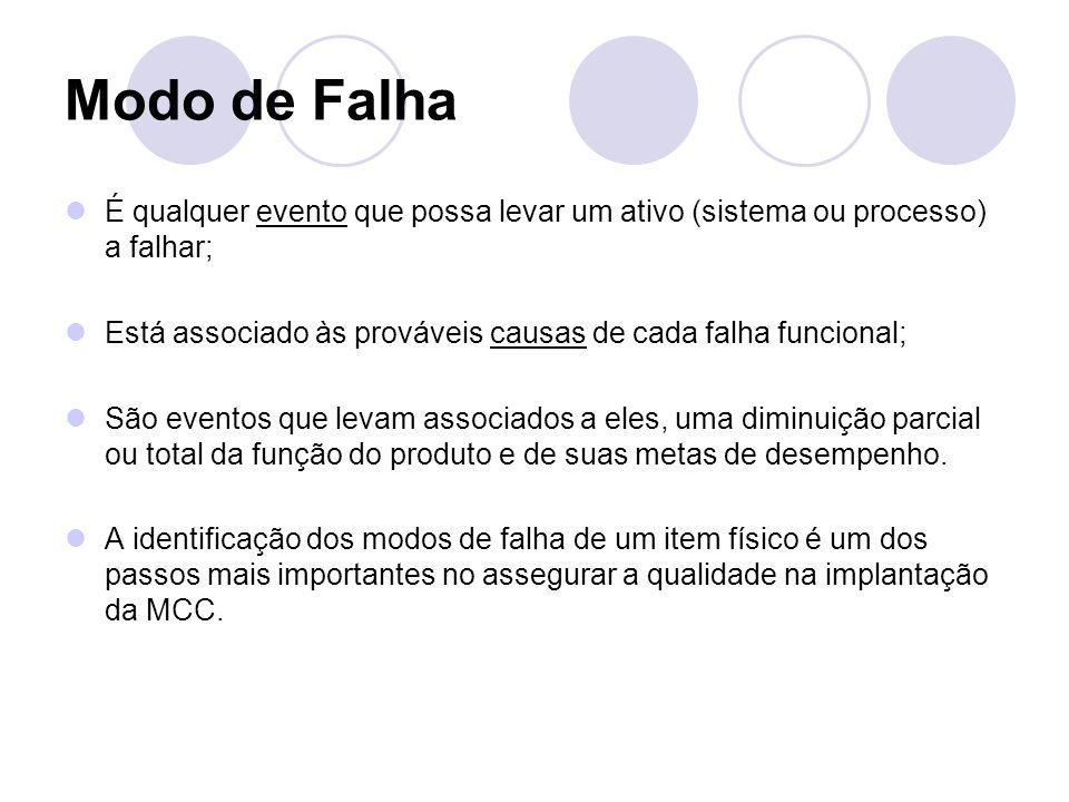 Modo de Falha É qualquer evento que possa levar um ativo (sistema ou processo) a falhar; Está associado às prováveis causas de cada falha funcional;