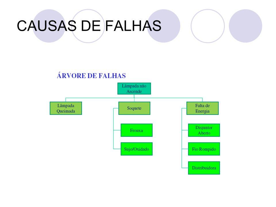 CAUSAS DE FALHAS